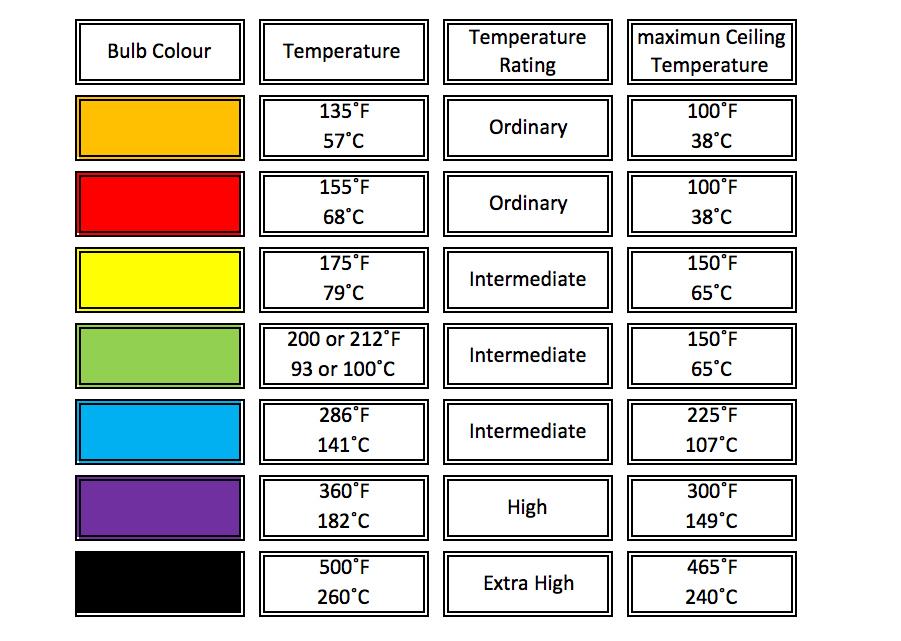 Sprinkler Activation Colour Amp Temperature Fire Defence